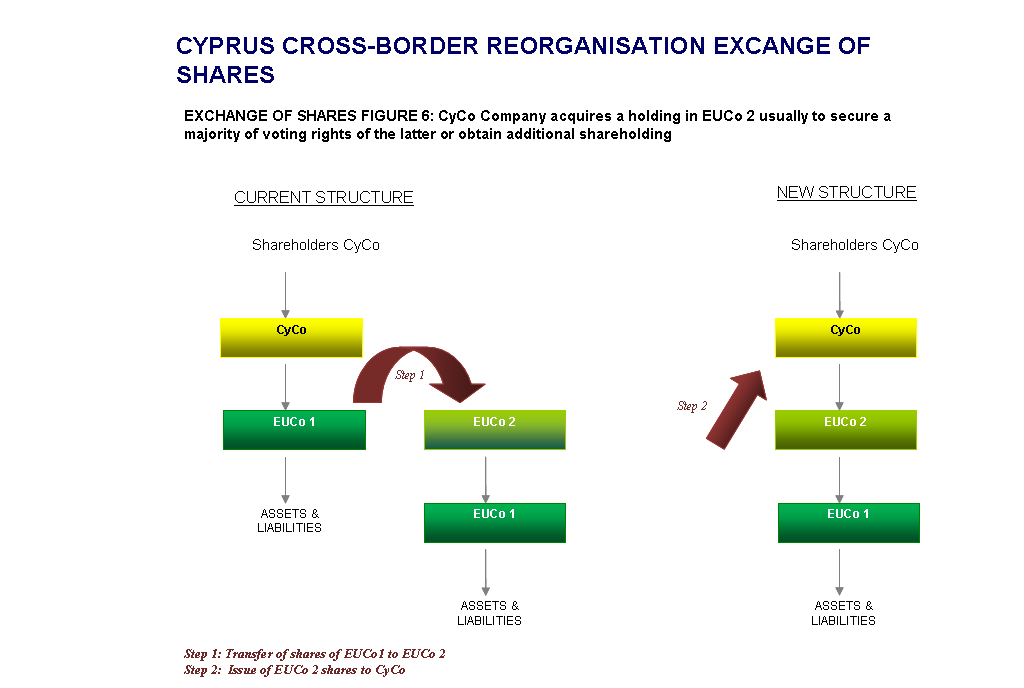 Cyprus-Cross-Border-Exchange of Shares-Structure-5