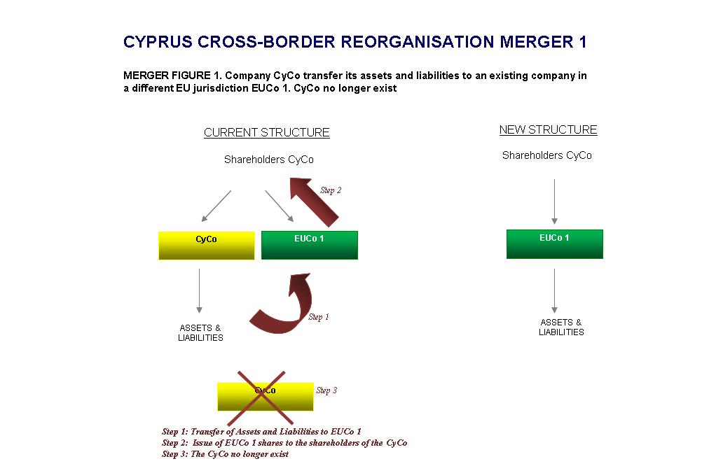 CYPRUS CROSS-BORDER REORGANISATION STRUCTURE MERGER 1