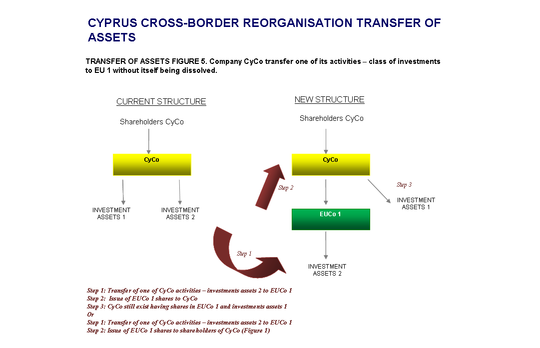 Cyprus-Cross-Border-Transfer of Assets-Structure-4