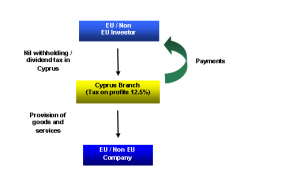 UK Company managed and controlled by a Cyprus branch