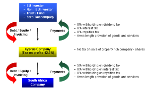Investment in South Africa through Cyprus